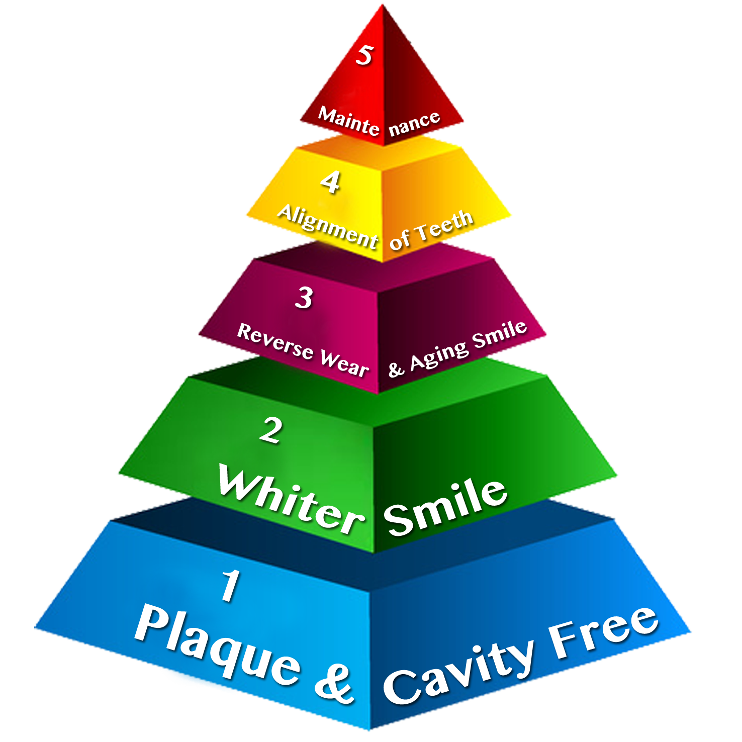 The SMILE TRIANGLE: The 5 STEP plan to your best smile - Image 1
